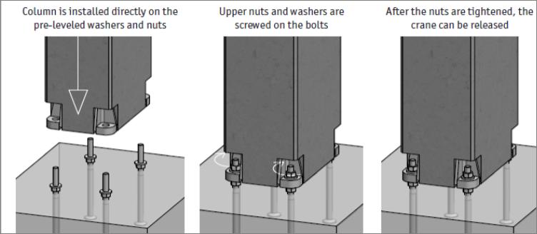Precast column anchoring systems ias for Prefab columns